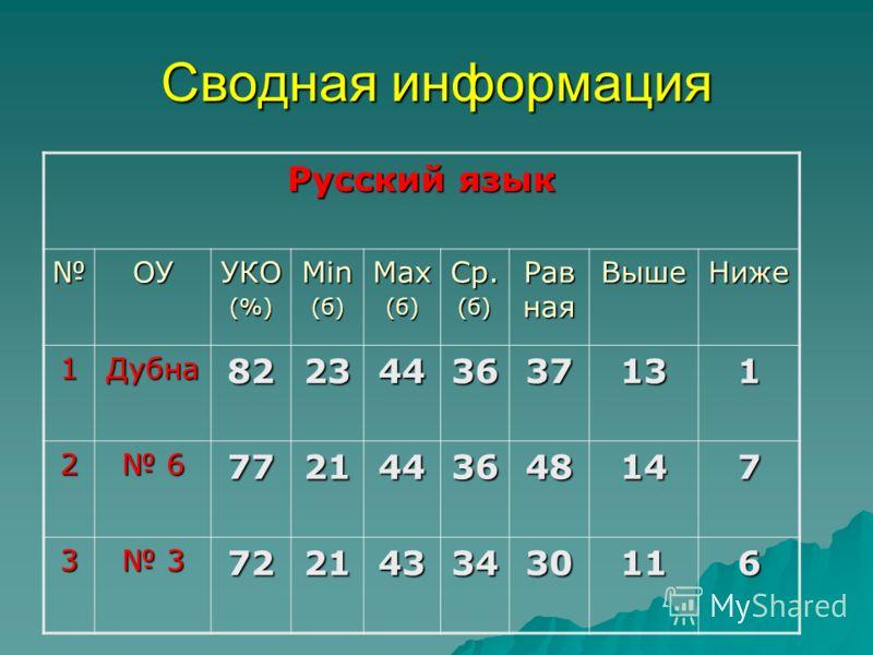 Сводная информация Русский язык ОУУКО(%)Min(б)Max(б)Ср.(б) Рав ная ВышеНиже 1Дубна8223443637131 2 67721443648147 3 37221433430116