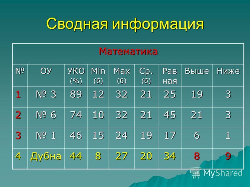 Сводная информация Математика ОУУКО(%)Min(б)Max(б)Ср.(б) Рав ная ВышеНиже 1 38912322125193 2 67410322145213 3 1461524191761 4Дубна44827203489