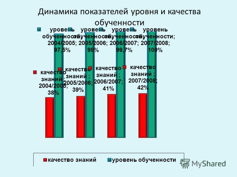 Динамика показателей уровня и качества обученности