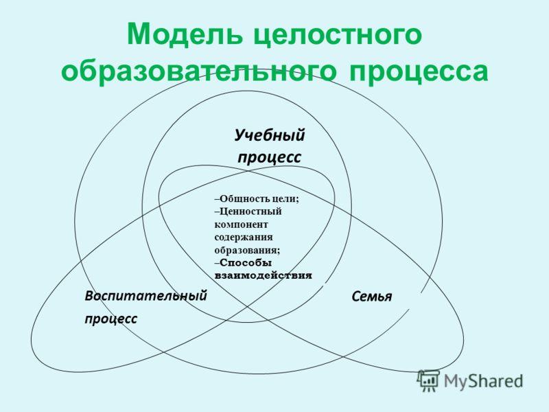 Воспитательный процесс Учебный процесс –Общность цели; –Ценностный компонент содержания образования; – Способы взаимодействия Модель целостного образовательного процесса