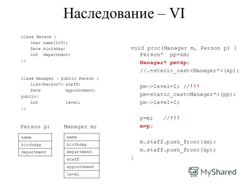 Наследование – VI class Person { char name[100]; Date birthday; int department; }; class Manager : public Person { list staff; Date appointment; public: int level; }; void proc(Manager m, Person p) { Person* pp=&m; Manager* pm=&p; //…=static_cast (&p