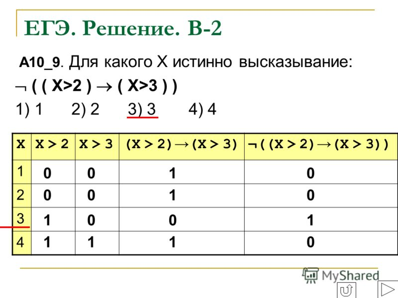 ЕГЭ. Решение. В-2 A10_9. Для какого Х истинно высказывание: ( ( Х>2 ) ( X>3 ) ) 1) 1 2) 2 3) 3 4) 4 XX > 2X > 2X > 3X > 3(X > 2) (X > 3)¬((X > 2) (X > 3)) 1 2 3 4 0 0 1 1 0 0 0 1 1 1 0 1 0 0 1 0