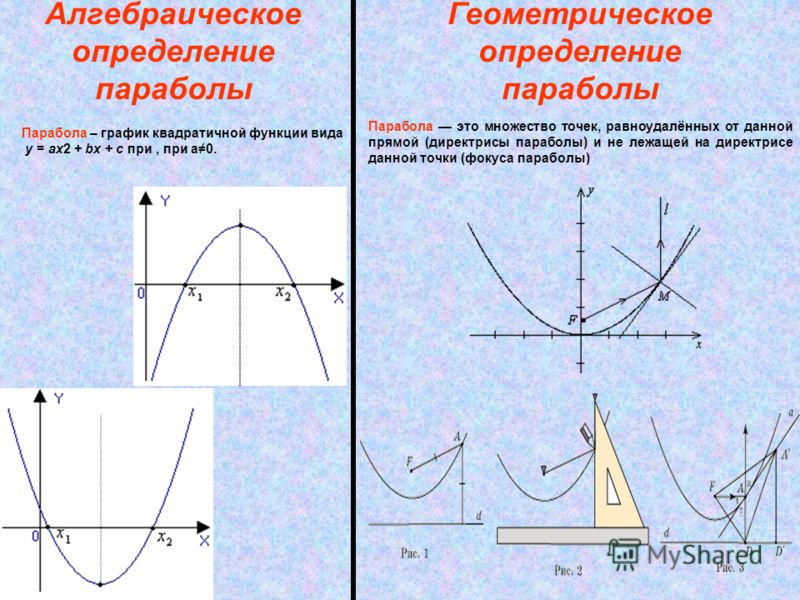 Алгебраическое определение параболы Парабола – график квадратичной функции вида y = ax2 + bx + c при, при a0. Парабола это множество точек, равноудалённых от данной прямой (директрисы параболы) и не лежащей на директрисе данной точки (фокуса параболы