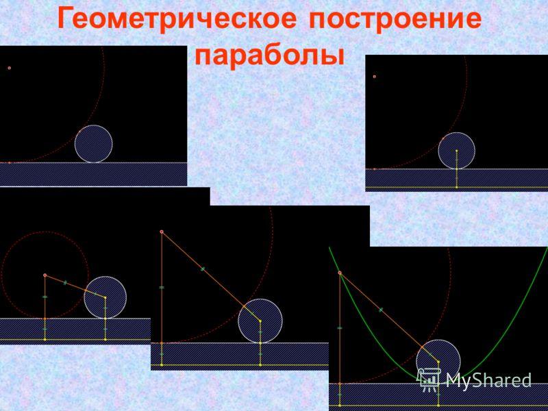 Геометрическое построение параболы