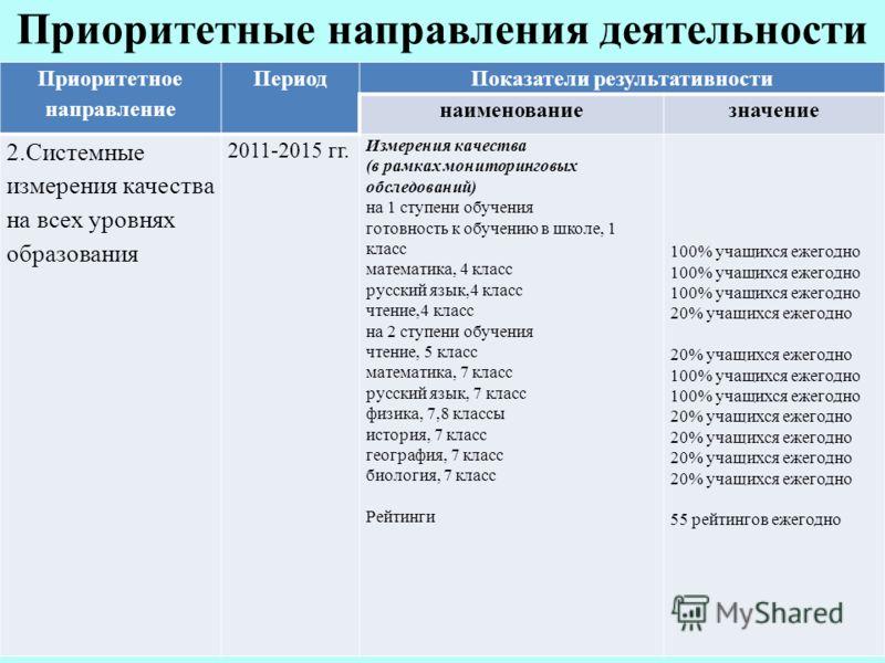Приоритетные направления деятельности Приоритетное направление ПериодПоказатели результативности наименованиезначение 2.Системные измерения качества на всех уровнях образования 2011-2015 гг. Измерения качества (в рамках мониторинговых обследований) н