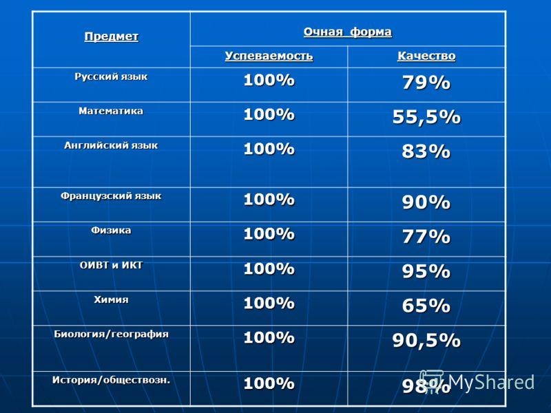 Предмет Очная форма УспеваемостьКачество Русский язык 100%79% Математика100%55,5% Английский язык 100%83% Французский язык 100%90% Физика100%77% ОИВТ и ИКТ 100%95% Химия100%65% Биология/география100%90,5% История/обществозн.100%98%