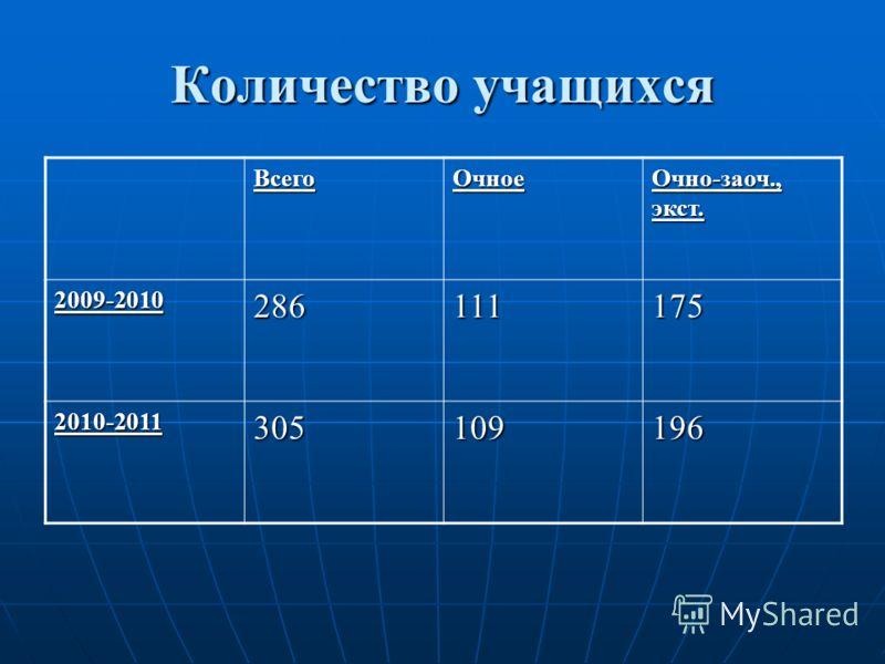 Количество учащихся ВсегоОчное Очно-заоч., экст. 2009-2010286111175 2010-2011305109196