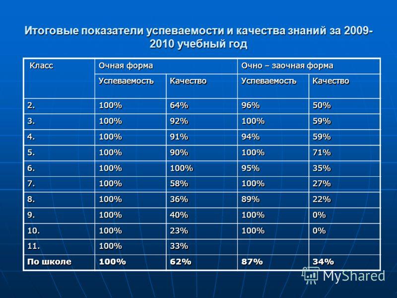 Итоговые показатели успеваемости и качества знаний за 2009- 2010 учебный год Класс Класс Очная форма Очно – заочная форма УспеваемостьКачествоУспеваемостьКачество 2.100%64%96%50% 3.100%92%100%59% 4.100%91%94%59% 5.100%90%100%71% 6.100%100%95%35% 7.10
