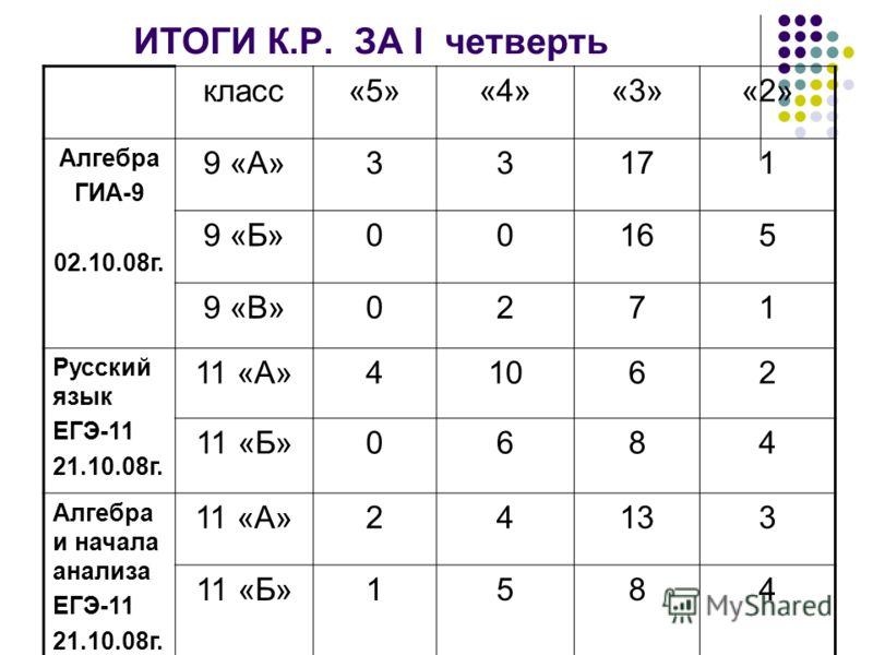 ИТОГИ К.Р. ЗА I четверть класс«5»«4»«3»«2» Алгебра ГИА-9 02.10.08г. 9 «А»33171 9 «Б»00165 9 «В»0271 Русский язык ЕГЭ-11 21.10.08г. 11 «А»41062 11 «Б»0684 Алгебра и начала анализа ЕГЭ-11 21.10.08г. 11 «А»24133 11 «Б»1584