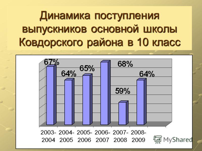 Динамика поступления выпускников основной школы Ковдорского района в 10 класс