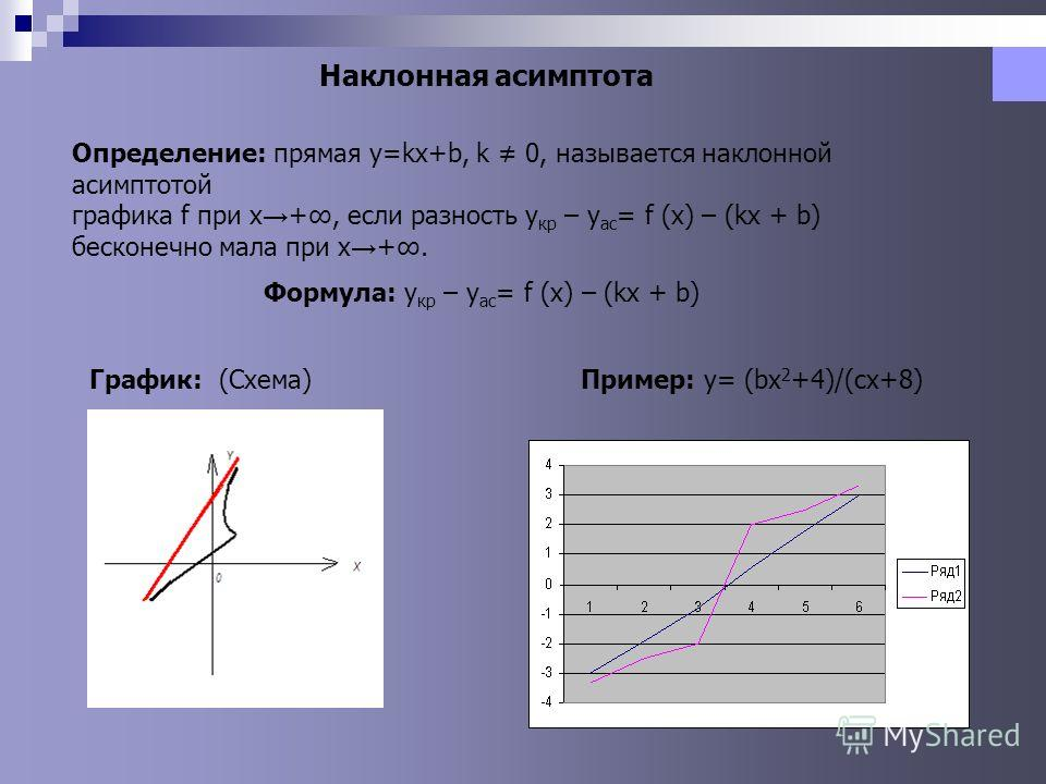 Наклонная асимптота Определение: прямая y=kx+b, k 0, называется наклонной асимптотой графика f при x +, если разность y кр – y ас = f (x) – (kx + b) бесконечно мала при x +. Формула: y кр – y ас = f (x) – (kx + b) График: (Схема)Пример: y= (bx 2 +4)/