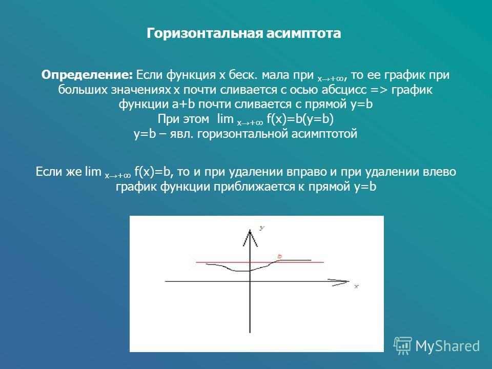 Горизонтальная асимптота Определение: Если функция x беск. мала при x +, то ее график при больших значениях x почти сливается с осью абсцисс => график функции a+b почти сливается с прямой y=b При этом lim x + f(x)=b(y=b) y=b – явл. горизонтальной аси