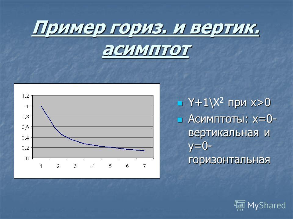 Пример гориз. и вертик. асимптот Y+1\X 2 при х>0 Асимптоты: x=0- вертикальная и y=0- горизонтальная