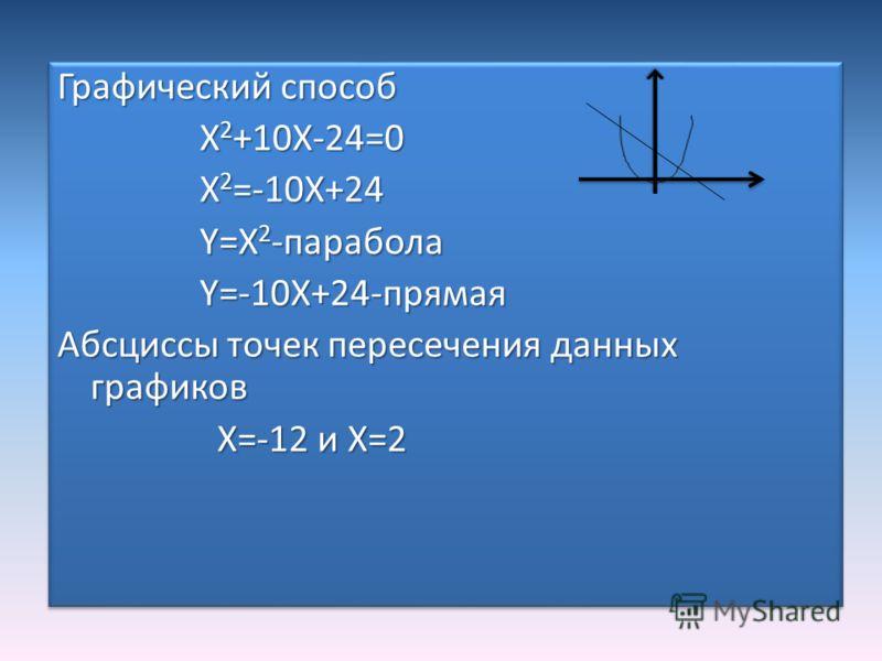 Графический способ X 2 +10X-24=0 X 2 +10X-24=0 X 2 =-10X+24 X 2 =-10X+24 Y=X 2 -парабола Y=X 2 -парабола Y=-10X+24-прямая Y=-10X+24-прямая Абсциссы точек пересечения данных графиков X=-12 и X=2 X=-12 и X=2 Графический способ X 2 +10X-24=0 X 2 +10X-24
