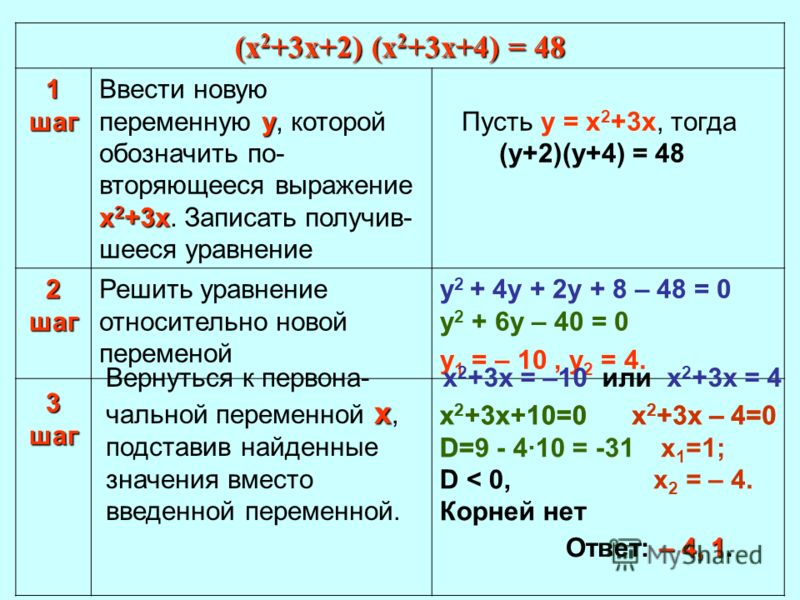 (х 2 +3х+2) (х 2 +3х+4) = 48 1 шаг у х 2 +3х Ввести новую переменную у, которой обозначить по- вторяющееся выражение х 2 +3х. Записать получив- шееся уравнение Пусть у = х 2 +3х, тогда (у+2)(у+4) = 48 2 шаг Решить уравнение относительно новой перемен