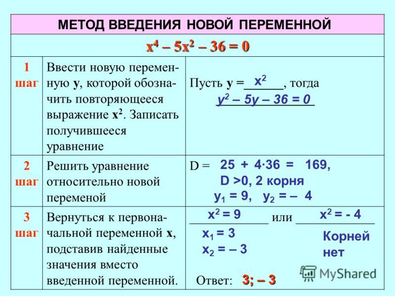 х 4 – 5х 2 – 36 = 0 1 шаг Ввести новую перемен- ную у, которой обозна- чить повторяющееся выражение х 2. Записать получившееся уравнение Пусть у =______, тогда _______________ 2 шаг Решить уравнение относительно новой переменой D = 3 шаг Вернуться к