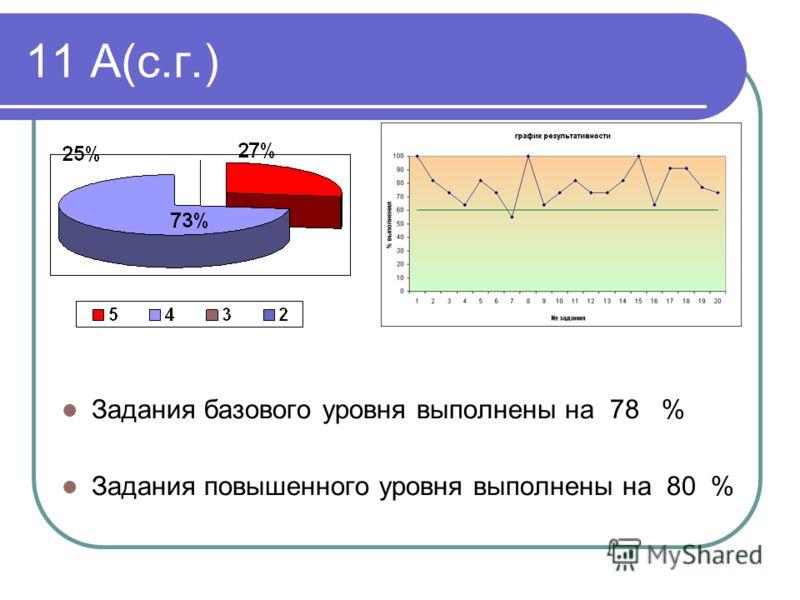11 А(с.г.) Задания базового уровня выполнены на 78 % Задания повышенного уровня выполнены на 80 %