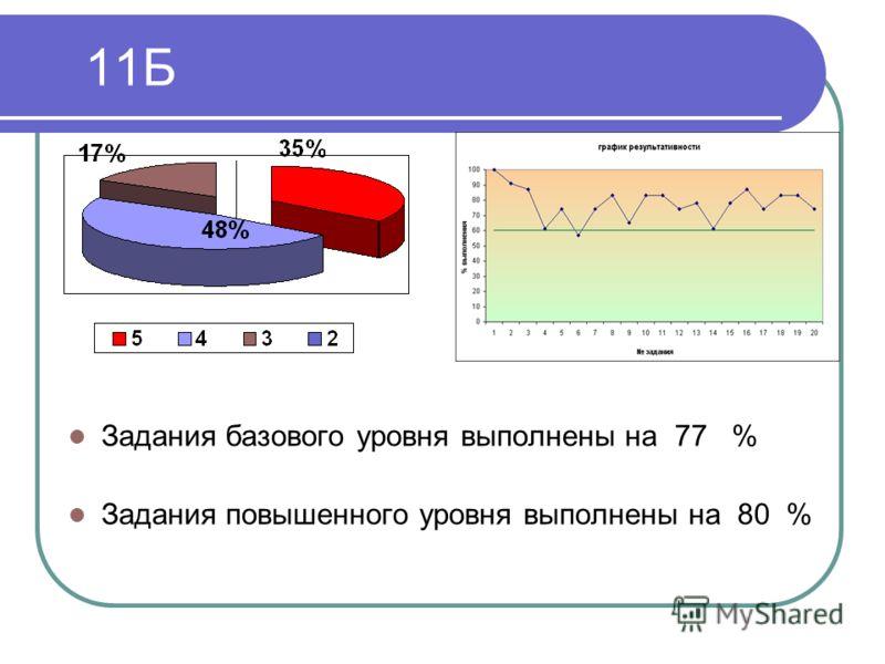 11Б Задания базового уровня выполнены на 77 % Задания повышенного уровня выполнены на 80 %