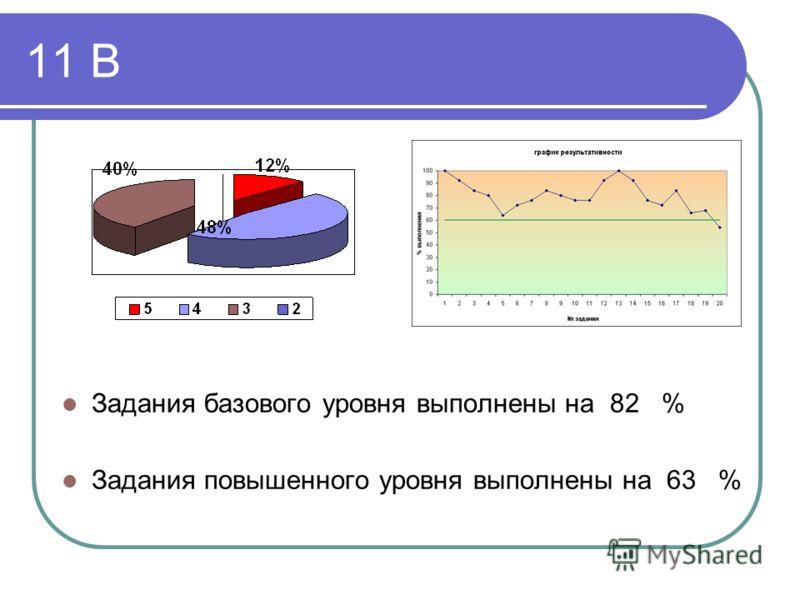 11 В Задания базового уровня выполнены на 82 % Задания повышенного уровня выполнены на 63 %