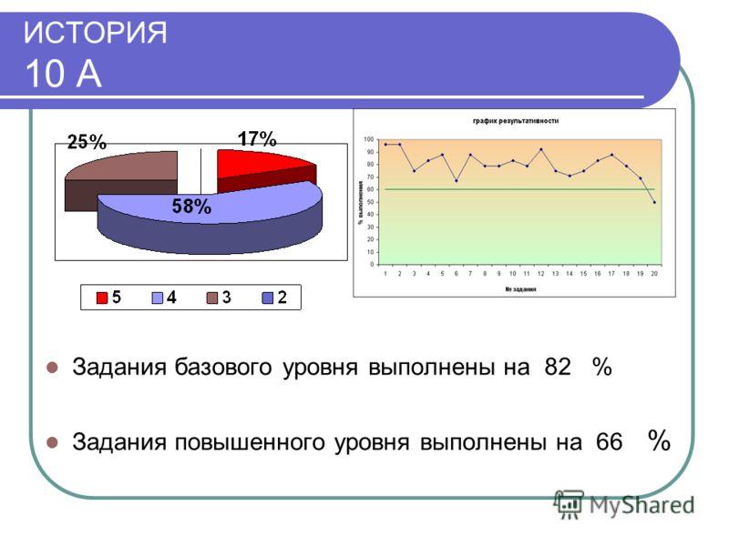ИСТОРИЯ 10 А Задания базового уровня выполнены на 82 % Задания повышенного уровня выполнены на 66 %