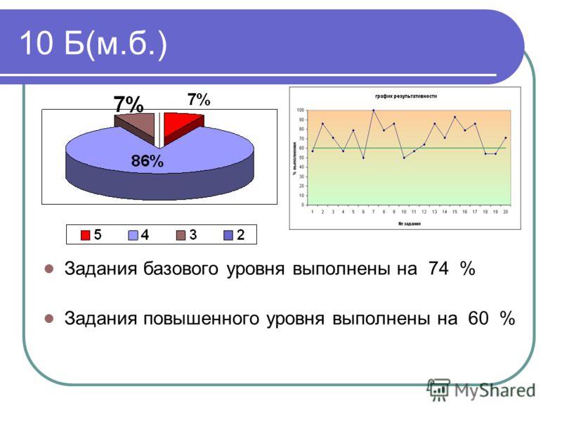 10 Б(м.б.) Задания базового уровня выполнены на 74 % Задания повышенного уровня выполнены на 60 %