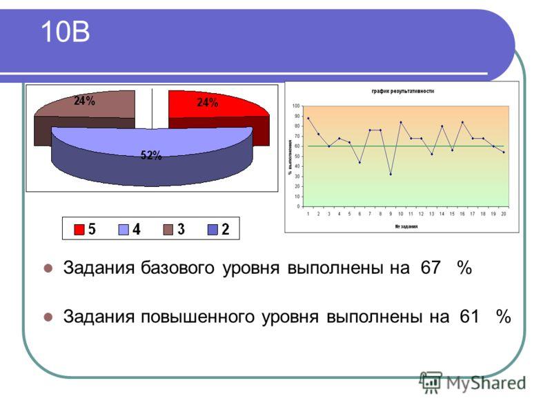10В Задания базового уровня выполнены на 67 % Задания повышенного уровня выполнены на 61 %