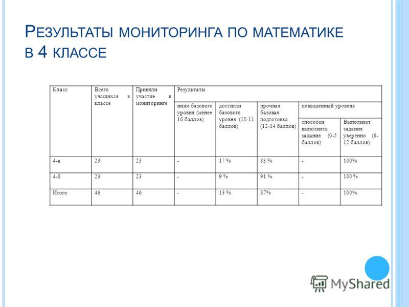 Р ЕЗУЛЬТАТЫ МОНИТОРИНГА ПО МАТЕМАТИКЕ В 4 КЛАССЕ КлассВсего учащихся в классе Приняли участие в мониторинге Результаты ниже базового уровня (менее 10 баллов) достигли базового уровня (10-11 баллов) прочная базовая подготовка (12-14 баллов) повышенный
