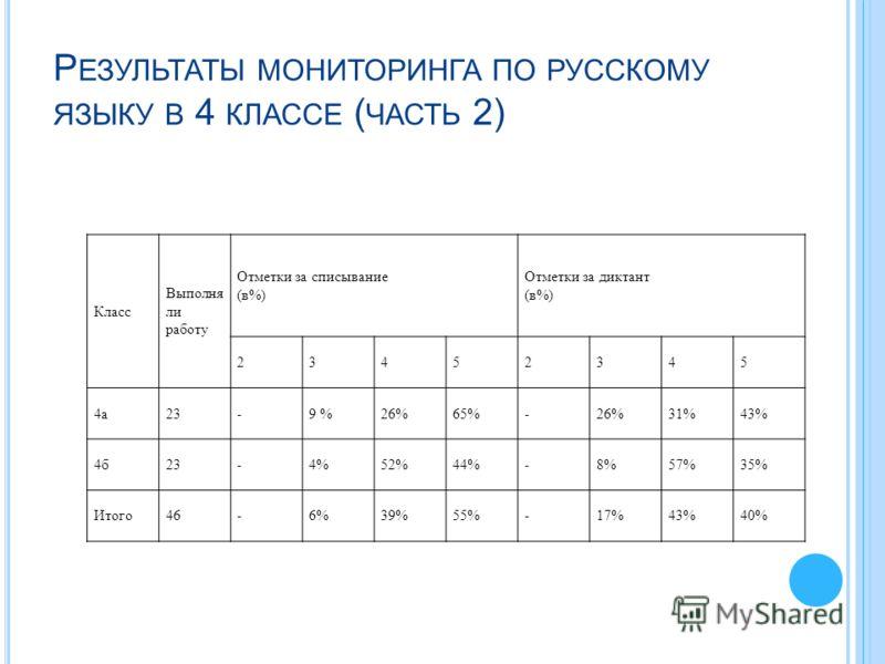 Р ЕЗУЛЬТАТЫ МОНИТОРИНГА ПО РУССКОМУ ЯЗЫКУ В 4 КЛАССЕ ( ЧАСТЬ 2) Класс Выполня ли работу Отметки за списывание (в%) Отметки за диктант (в%) 23452345 4а23-9 %26%65%-26%31%43% 4б23-4%52%44%-8%57%35% Итого46-6%39%55%-17%43%40%