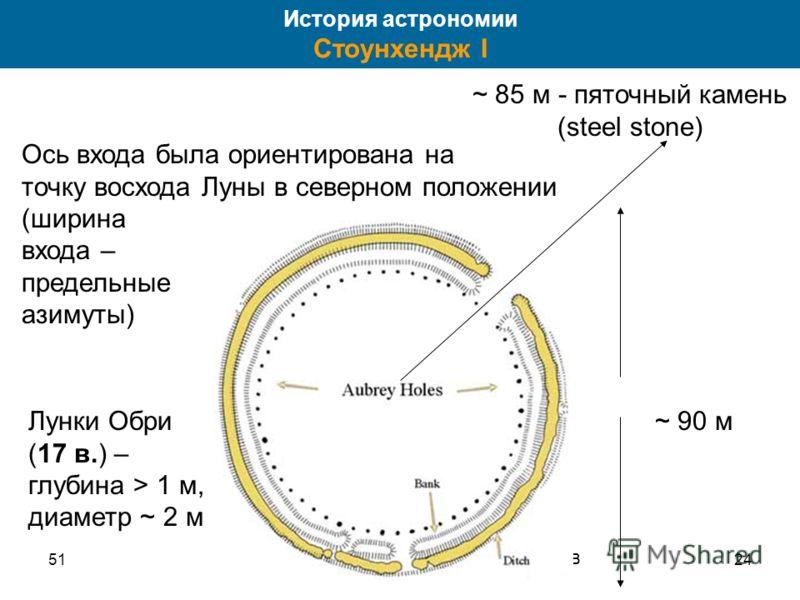5124 ~ 90 м 56 лунок Обри вал ров Ось входа была ориентирована на точку восхода Луны в северном положении (ширина входа – предельные азимуты) Лунки Обри (17 в.) – глубина > 1 м, диаметр ~ 2 м История астрономии Стоунхендж I ~ 85 м - пяточный камень (