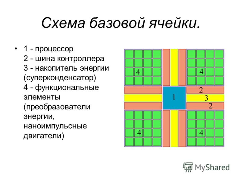 Схема базовой ячейки. 1 - процессор 2 - шина контроллера 3 - накопитель энергии (суперконденсатор) 4 - функциональные элементы (преобразователи энергии, наноимпульсные двигатели)