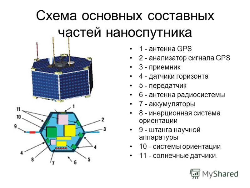 Схема основных составных частей наноспутника 1 - антенна GPS 2 - анализатор сигнала GPS 3 - приемник 4 - датчики горизонта 5 - передатчик 6 - антенна радиосистемы 7 - аккумуляторы 8 - инерционная система ориентации 9 - штанга научной аппаратуры 10 -