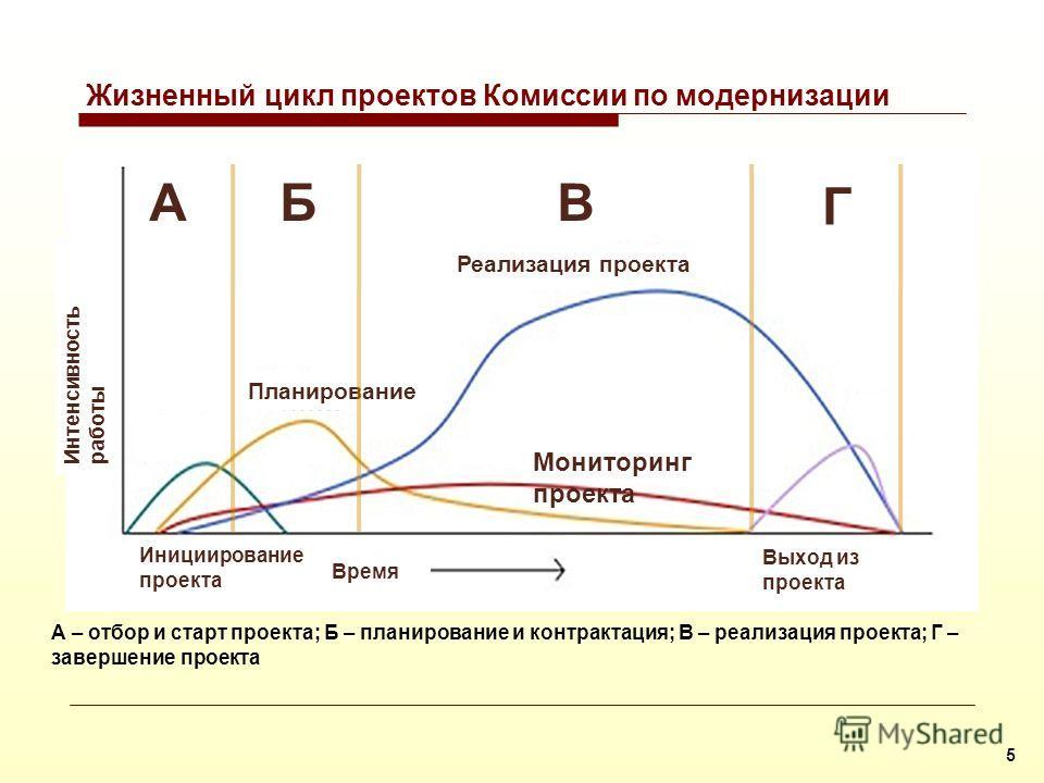 Проекты Комиссии в контексте стратегии устойчивого развития России 4 Стратегия модернизации и технологического развития Процедура отбора проектов Реализация проектов Национальная конкурентоспособность Стратегия устойчивого развития России Определение