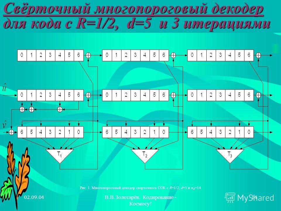 02.09.04В.В.Золотарёв. Кодирование - Космосу! 14 Рис. 1. Многопороговый декодер сверточного СОК с R=1/2, d=5 и n A =14 Свёрточный многопороговый декодер для кода с R=1/2, d=5 и 3 итерациями