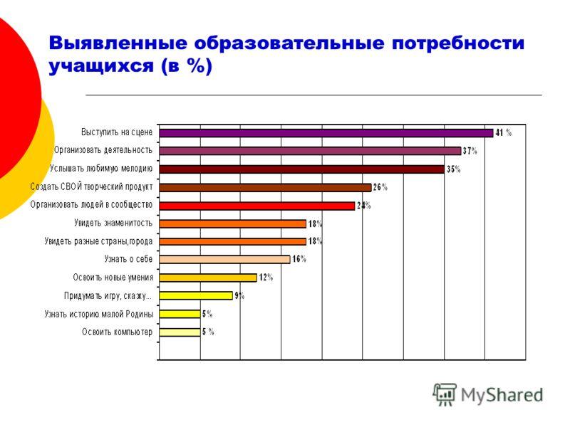 Выявленные образовательные потребности учащихся (в %)