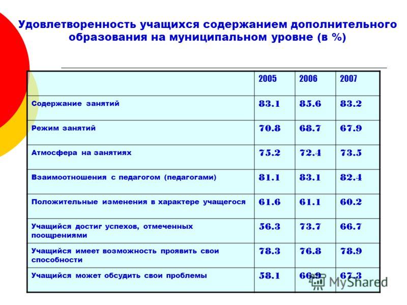 Удовлетворенность учащихся содержанием дополнительного образования на муниципальном уровне (в %) 200520062007 Содержание занятий 83.185.683.2 Режим занятий 70.868.767.9 Атмосфера на занятиях 75.272.473.5 Взаимоотношения с педагогом (педагогами) 81.18