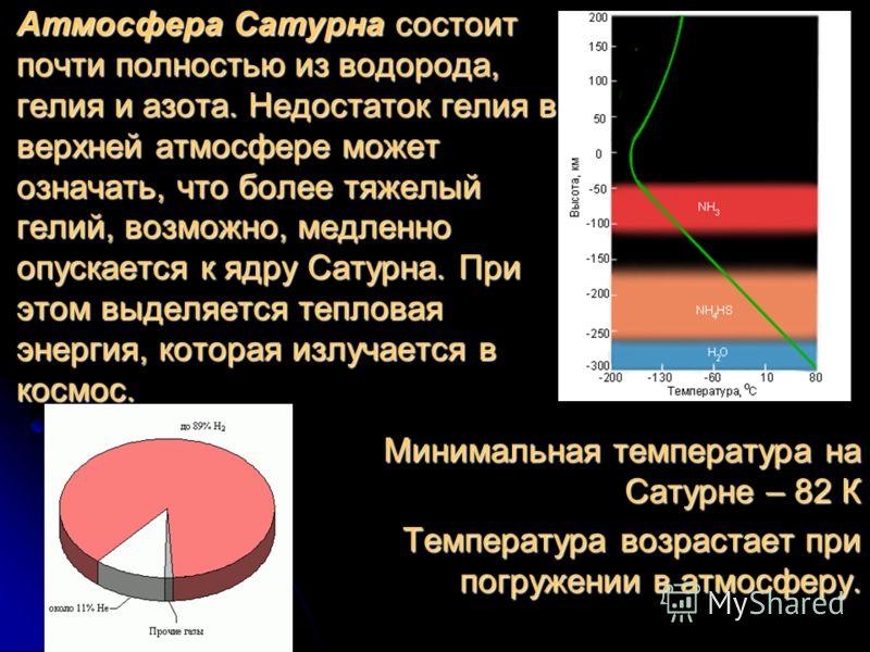 Атмосфера Сатурна состоит почти полностью из водорода, гелия и азота. Недостаток гелия в верхней атмосфере может означать, что более тяжелый гелий, возможно, медленно опускается к ядру Сатурна. При этом выделяется тепловая энергия, которая излучается
