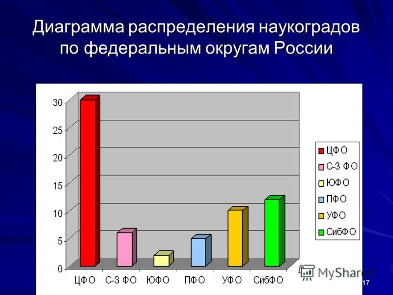 17 Диаграмма распределения наукоградов по федеральным округам России