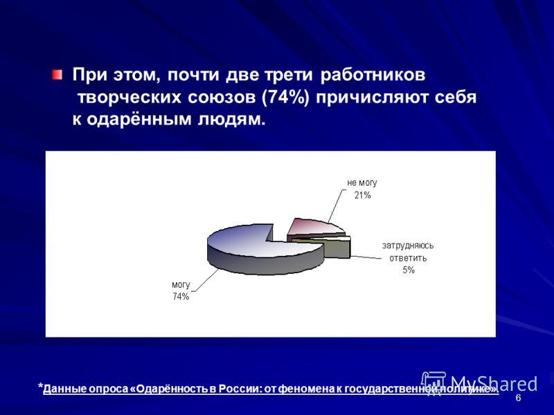 6 При этом, почти две трети работников творческих союзов (74%) причисляют себя к одарённым людям. * Данные опроса «Одарённость в России: от феномена к государственной политике».
