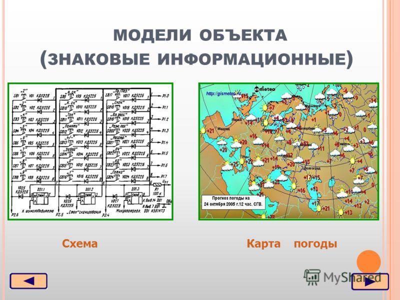 МОДЕЛИ ОБЪЕКТА ( ЗНАКОВЫЕ ИНФОРМАЦИОННЫЕ ) Карта погодыСхема