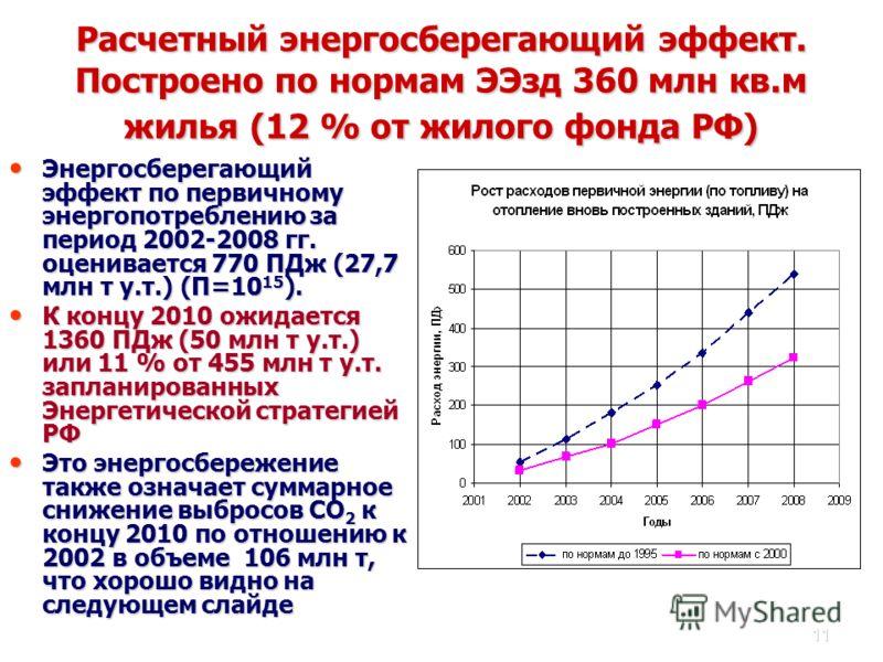 11 Расчетный энергосберегающий эффект. Построено по нормам ЭЭзд 360 млн кв.м жилья (12 % от жилого фонда РФ) Энергосберегающий эффект по первичному энергопотреблению за период 2002-2008 гг. оценивается 770 ПДж (27,7 млн т у.т.) (П=10 15 ). Энергосбер