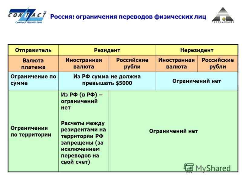 Россия: ограничения переводов физических лиц ОтправительРезидентНерезидент Валюта платежа Иностранная валюта Российские рубли Иностранная валюта Российские рубли Ограничение по сумме Из РФ сумма не должна превышать $5000 Ограничений нет Ограничения п