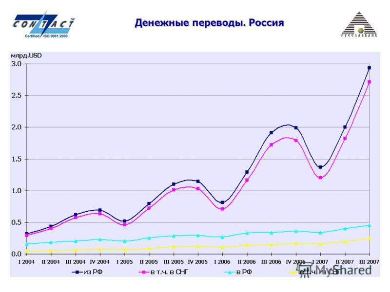 Денежные переводы. Россия