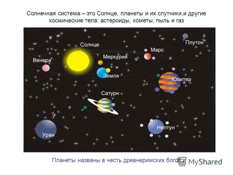 Планеты названы в честь древнеримских богов Солнечная система – это Солнце, планеты и их спутники,и другие космические тела: астероиды, кометы, пыль и газ