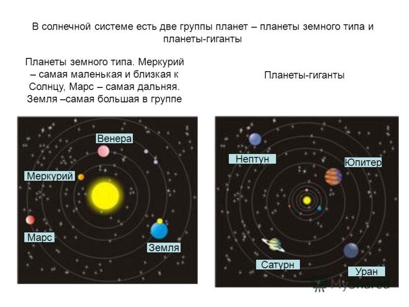 В солнечной системе есть две группы планет – планеты земного типа и планеты-гиганты Юпитер Сатурн Нептун Уран Марс Земля Венера Меркурий Планеты земного типа. Меркурий – самая маленькая и близкая к Солнцу, Марс – самая дальняя. Земля –самая большая в