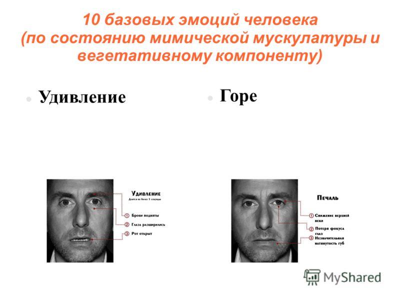 10 базовых эмоций человека (по состоянию мимической мускулатуры и вегетативному компоненту) Удивление Горе
