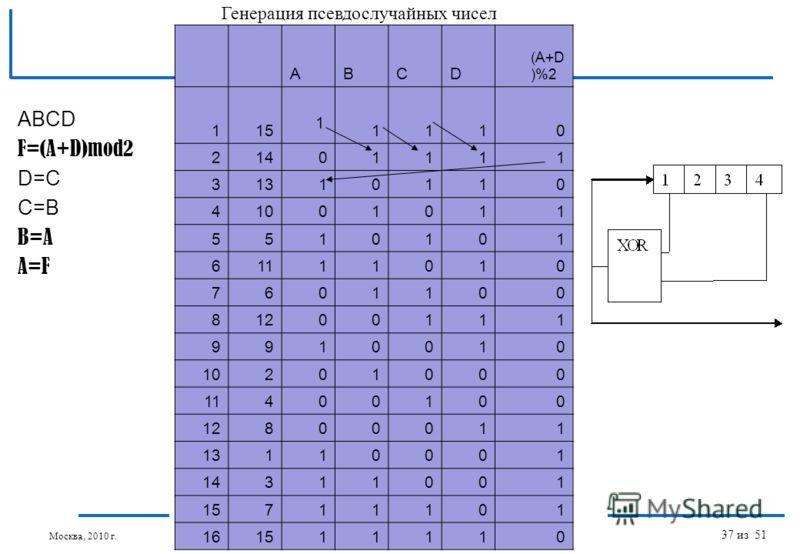 Введение в параллельные алгоритмы: Последовательности псевдослучайных чисел для МВС © Якобовский М.В. ABCD F=(A+D)mod2 D=C C=B B=A A=F ABCD (A+D )%2 1151110 21401111 31310110 41001011 5510101 61111010 7601100 81200111 9910010 10201000 11400100 128000