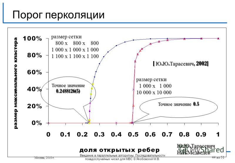 Порог перколяции размер сетки 1 000 х 1 000 1 000 х 1 000 10 000 х 10 000 размер сетки 800 х 800 х 800 800 х 800 х 800 1 000 х 1 000 х 1 000 1 100 х 1 100 х 1 100 Точное значение 0.5 Точное значение 0.2488126(5) [ Ю. Ю. Тарасевич, 2002] Ю. Ю. Тарасев