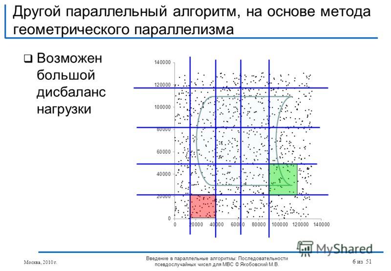 Возможен большой дисбаланс нагрузки Другой параллельный алгоритм, на основе метода геометрического параллелизма Введение в параллельные алгоритмы: Последовательности псевдослучайных чисел для МВС © Якобовский М.В. Москва, 2010 г. 6 из 51