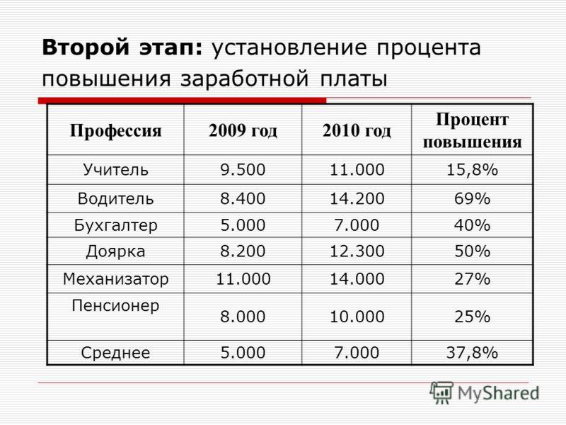 Второй этап: установление процента повышения заработной платы Профессия2009 год2010 год Процент повышения Учитель9.50011.00015,8% Водитель8.40014.20069% Бухгалтер5.0007.00040% Доярка8.20012.30050% Механизатор11.00014.00027% Пенсионер 8.00010.00025% С