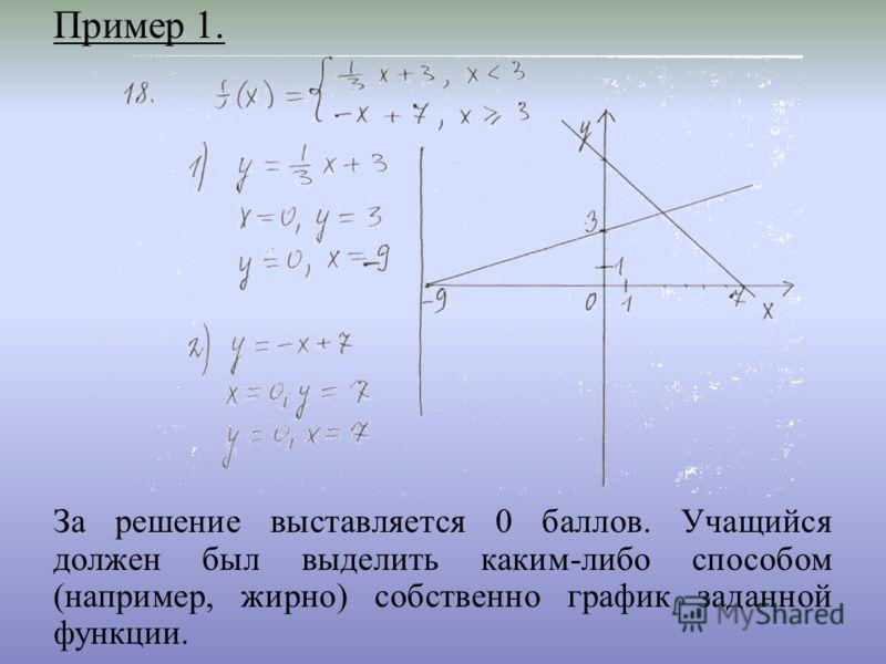 Пример 1. За решение выставляется 0 баллов. Учащийся должен был выделить каким-либо способом (например, жирно) собственно график заданной функции.